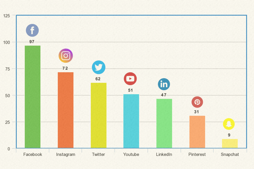 Percentage of marketers using social media platforms.