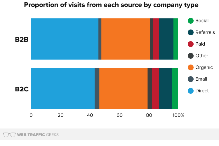 Proportion of Visits from each source by company type