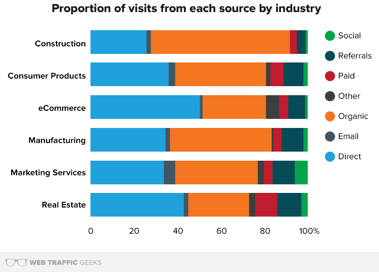 Proportion of visits from each source by industry