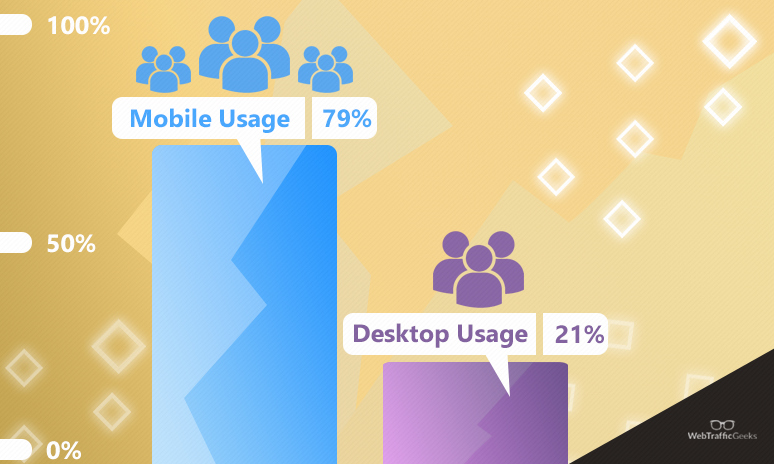 mobile vs desktop traffic compared