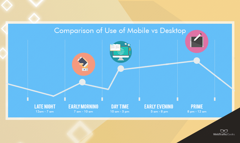 desktop traffic vs mobile internet traffic